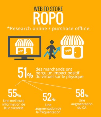E-commerce ROPO